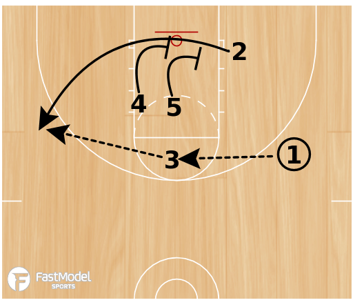 Basketball Play - 1-4 High Stagger Punch