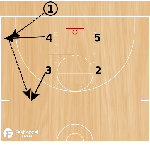Basketball Play - Box 1 Corner