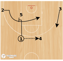 Basketball Play - Unicaja Flex Punch