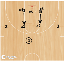 Basketball Play - X ZONE OFFENSE