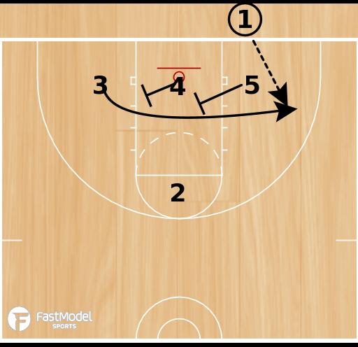 Basketball Play - Triangle Across