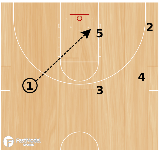 Basketball Play - Sideline Fly