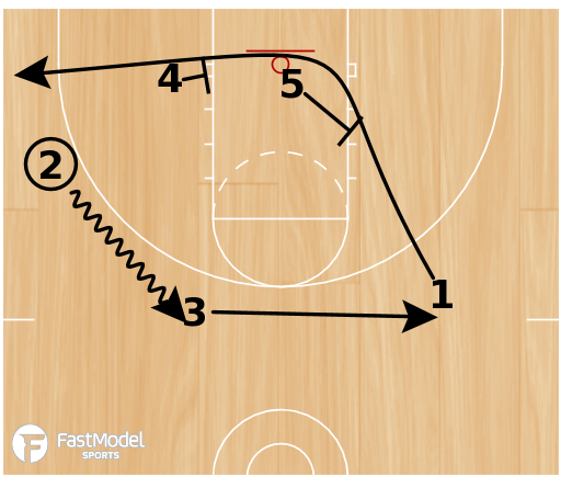 Basketball Play - Box 45 Stagger