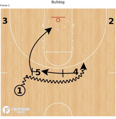 Basketball Play - Bulldog