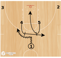 Basketball Play - Horns