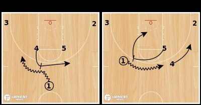 Basketball Play - Spurs