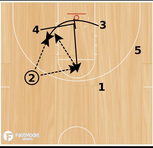 Basketball Play - Box 3 Punch