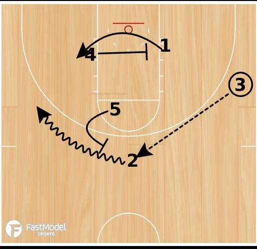 Basketball Play - Box 1 Punch