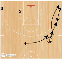 Basketball Play - Bulls Weave PNR