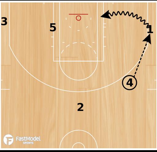 Basketball Play - Bulls Weave PNR
