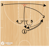 Basketball Play - Horns Elevator