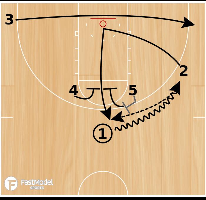 Basketball Play - Horns Elevator