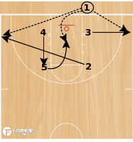 Basketball Play - Box 5 Punch