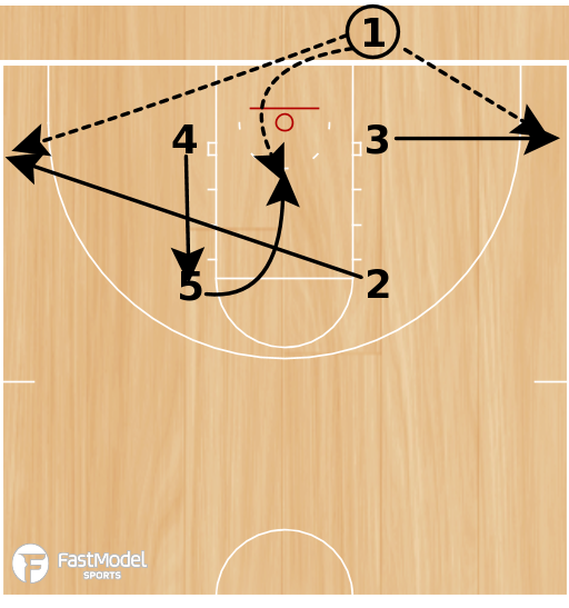 Basketball Play - Box 5 Punch