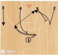 Basketball Play - 1-4 Low 41 Rush