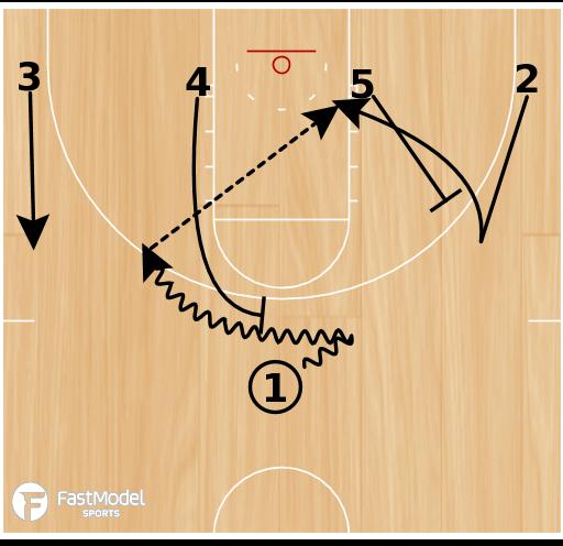 Basketball Play - 1-4 Low 41 Rush