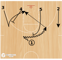 Basketball Play - 1-4 Low 51 Rush