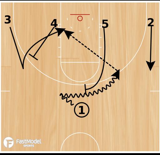 Basketball Play - 1-4 Low 51 Rush