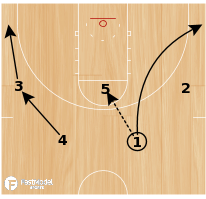Basketball Play - UCLA 52 DHO
