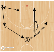 Basketball Play - 2-Man Roll or Skip