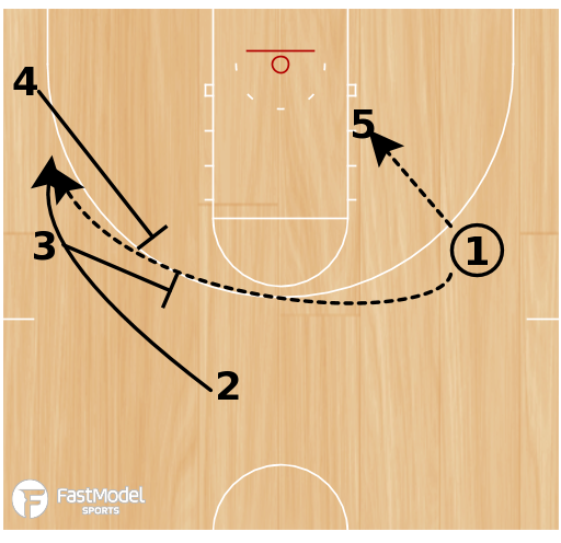 Basketball Play - 2-Man Roll or Skip