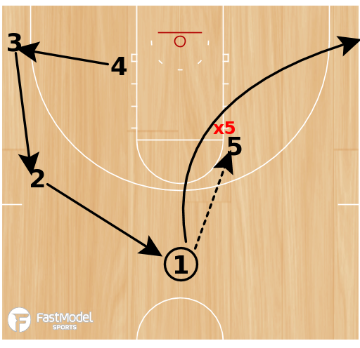 Basketball Play - Iso Attack