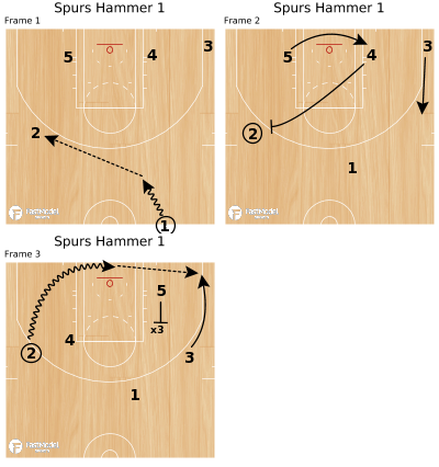 Basketball Play - Spurs Hammer 1