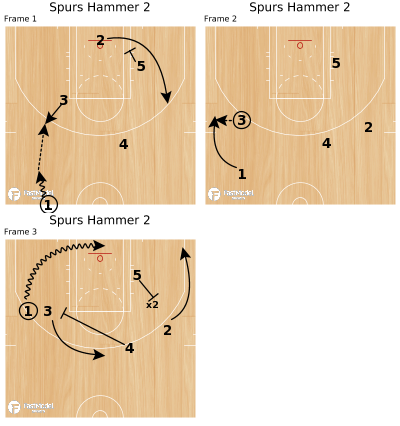 Basketball Play - Spurs Hammer 2