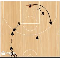 Basketball Play - Spurs Hammer 2
