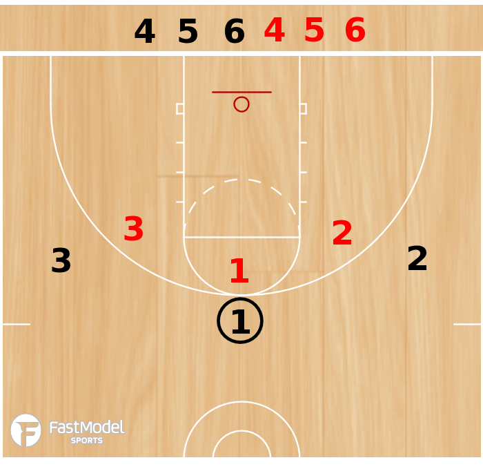 Basketball Play - 3-on-3 Baseline Continuous