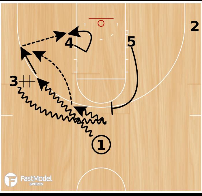 Basketball Play - 3 Go Reverse