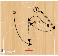 Basketball Play - Transition Clippers