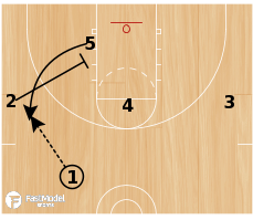Basketball Play - Turkey Slice Action