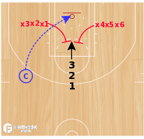 Basketball Play - 1v2 Rebounding