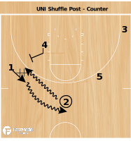 Basketball Play - UNI Gate Screen Counter