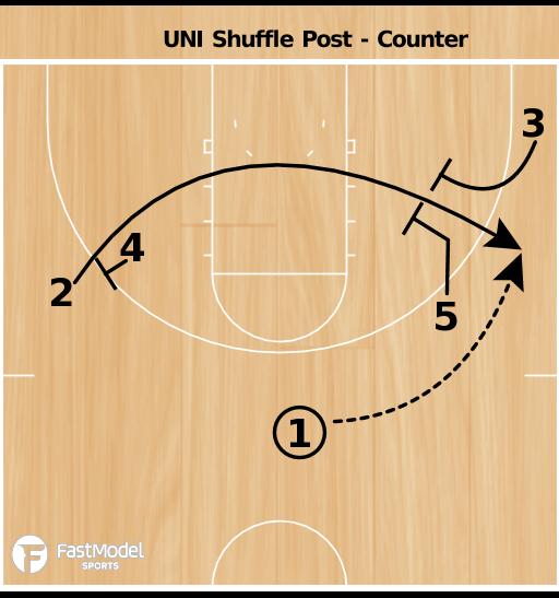 Basketball Play - UNI Gate Screen Counter