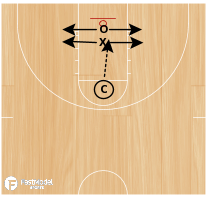 Basketball Play - C Drill