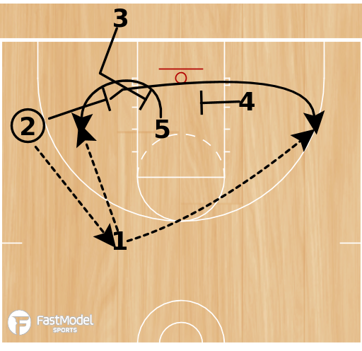Basketball Play - Inbound 'X' Series