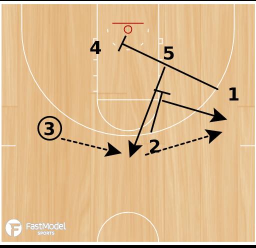 "Basketball Play - ""Zipper"" - Post Up Set For 4 Man"