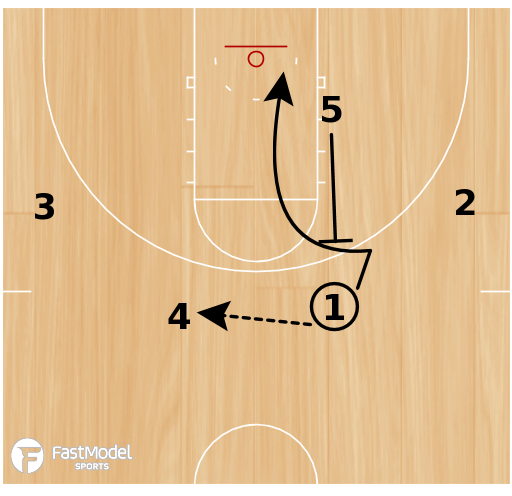 Basketball Play - Secondary Offense - Backscreen-Stagger