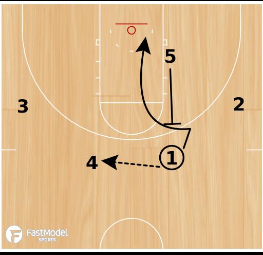 Basketball Play - Secondary Offense - Backscreen-Stagger