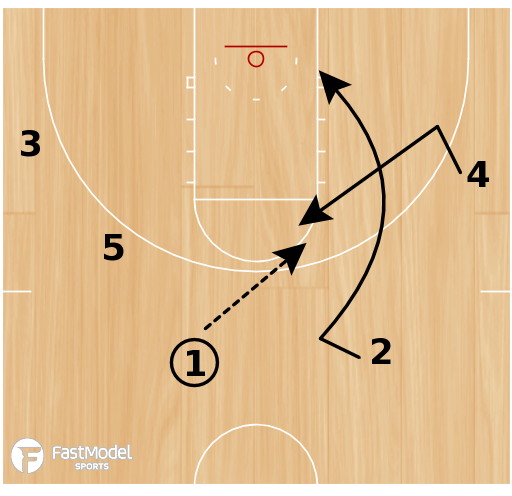 Basketball Play - Backdoor Set Against Pressure Defenses