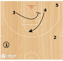 Basketball Play - Play of the Day 11-07-2011: 31 Screen Fist