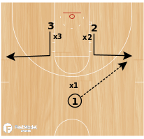Basketball Play - 3 on 3 Top of the Key