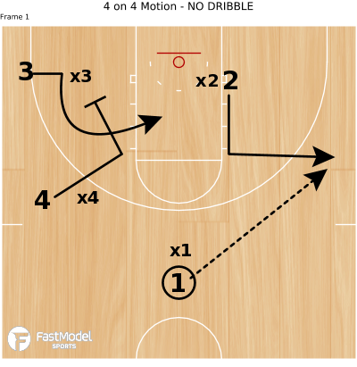 Basketball Play - 4 on 4 Motion - NO DRIBBLE