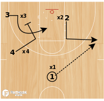 Basketball Play - 4 on 4 Motion - NO DRIBBLE