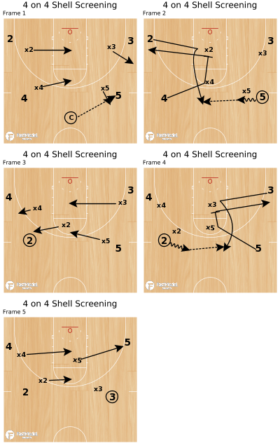Basketball Play - 4 on 4 Shell Screening
