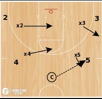 Basketball Play - 4 on 4 Shell Screening