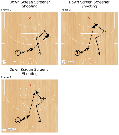 Basketball Play - Down Screen Screener Shooting