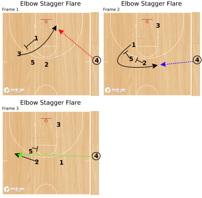 Basketball Play - Elbow Stagger Flare